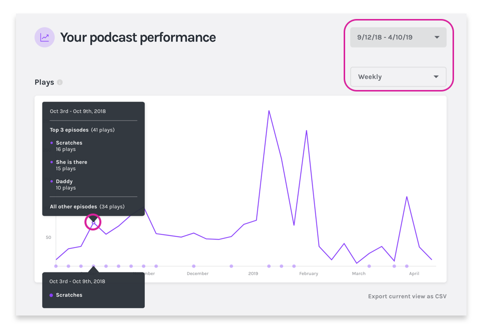 Help_Analytics_Podcast_Performance_.png